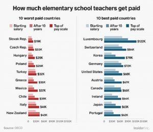 Các quốc gia trả lương giáo viên tiểu học cao nhất (màu xanh), thấp nhất (màu đỏ).